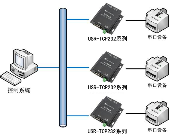 rs485转tcp